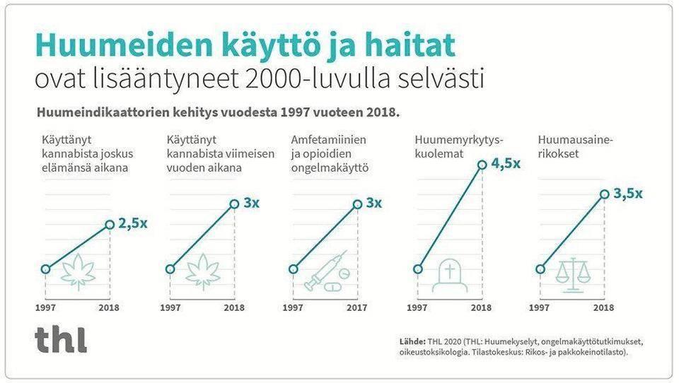 Nuorten Huumeiden Käyttö Suomessa